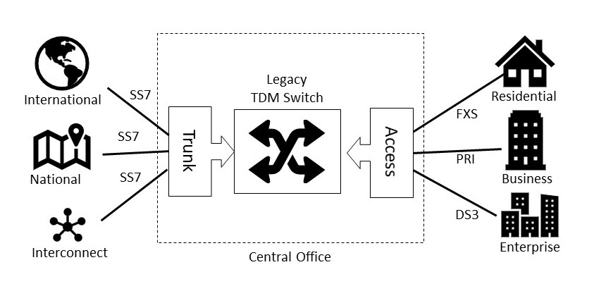 Simplified TDM Central Office Architecture